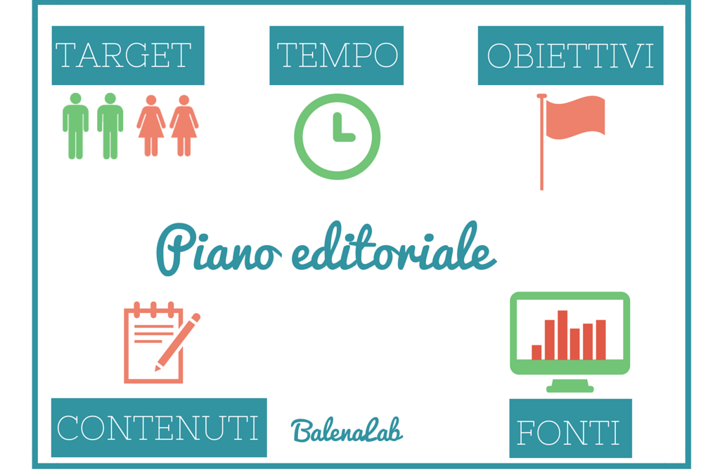 Come fare un piano editoriale per i social media e il blog
