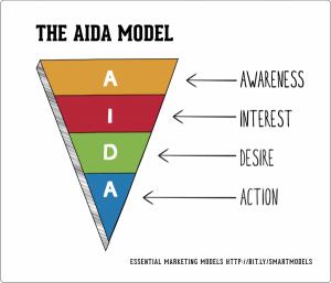 creare landing page modello AIDA